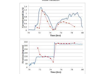 Hydrodynamic Model Validation